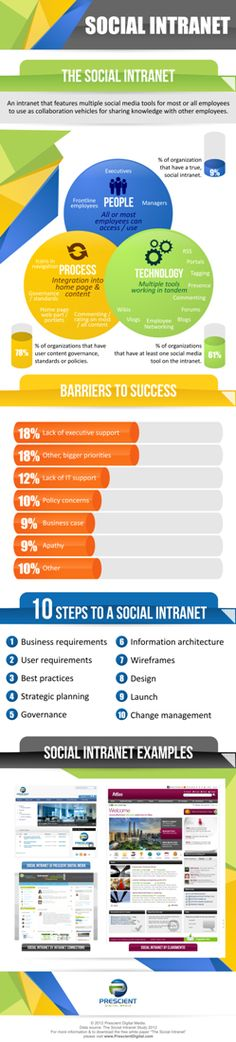 The Social Intranet Infographic    A social intranet is only one part technology, and two parts people and process. In fact, technology is only an enabler, and may only be worth 20% of the total value of an intranet.