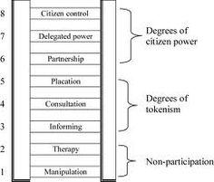 Citizen participation essay