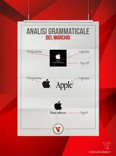 Il marchio invece è l'insieme degli elementi visuali e testuali ovvero pittogramma + scritta o logo. Questi elementi insieme ne identificano il codice comunicativo della marca. Esempio: nell'ipotesi di Apple il simbolo della mela è il pittogramma, la parola Apple con quel determinato font (lettering) è il logo. Pittogramma e font associati costituiscono il marchio della Apple che uniti all'insieme dei valori che l'azienda trasmette costituiscono la marca o brand.