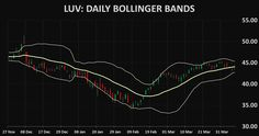 Stocks LUV: Southwest Airlines Company technical analysis charts