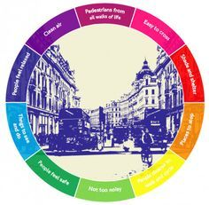 O plano de Londres para melhorar a saúde de seus habitantes através da mobilidade urbana sustentável