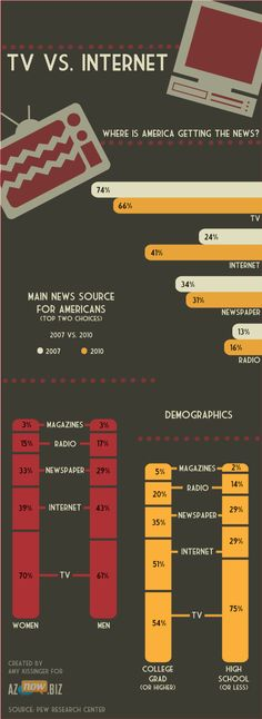 Where does America get their news?