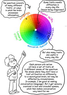 The spectrum consists of many different traits, or ways in which the brain processes information. Some traits create difficulties in every day life. (hence being diagnosed). But also many traits anre useful in every day life. Each person with autism will have a set of traits all in different areas of the spectrum. The areas where they don't have a trait will function no differently to a neurotypical brain, but may be affected by circumstances. In example, I am good at making conversation…