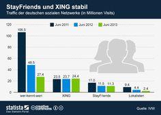 #XING Visits (24 Mio.) und StayFriends laut #Statista #IVW weiter stabil Stand: Juni 2013
