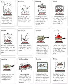 20 Kitchen Charts That'll Bring Out Your Inner Chef | Diply