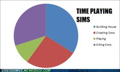 truth! making sims and building house need to be switched though