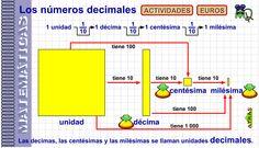 Números decimales.