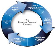 Our Financial Planning Process Our approach to financial planning is simple and straightforward. However, it is also important that you fully understand our consultative process and our step by step approach.