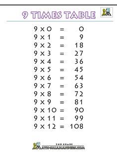 9 time tables worksheet | printable-tables-charts-9-times-table-printable-bw.gif