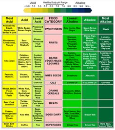 EAT HIG ALKALINE FOOD, We all need foods with acid and alkaline. A ratio of acid to alkaline is usually optimum for most people. High alkaline foods provide energy, ease digestion, and increase mental clarity to provide better over-all health. Health And Nutrition, Health Fitness, Nutrition Chart, Nutrition Guide, Nutrition Activities, Pear Nutrition, Nutrition Products, Nutrition Month, Alternative Health