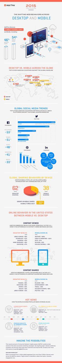 [Infographic] How internet behavior is changing around the world #buzzlymedia #socialmedia www.buzzlymedia.com