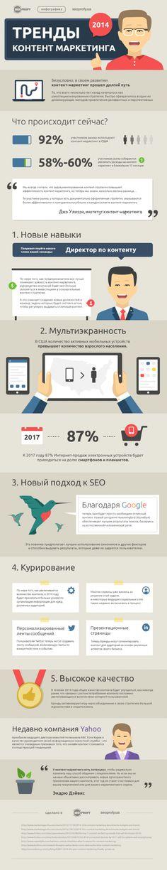 Тренды контент маркетинга в 2014 году – Инфографика