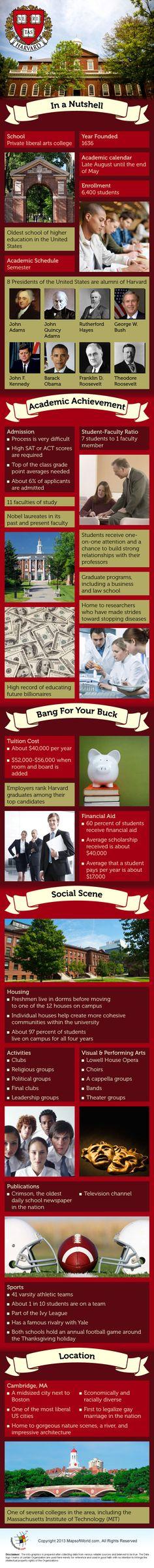 Harvard University #Infographic