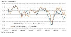 May Eurozone PMI data converge lower.(June 5th 2012)