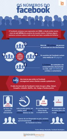 #facebook #socialmedia #web #infografico #infographic #markzuckeberg #numbers #data #brazil #brasil #innovare #innovarepesquisa #pesquisa #infografia #internet