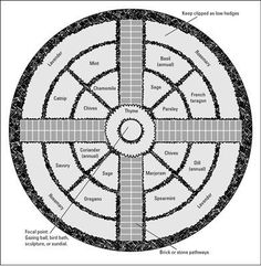 Plan a formal herb garden plan by making a geometric design. by shauna Plan a formal herb garden plan by making a geometric design. by shauna Plan a formal herb garden plan by making a geometric design. by shauna Herb Garden Design, Garden Design Plans, Flower Garden Plans, Circular Garden Design, Formal Garden Design, Flowers Garden, Potager Garden, Garden Landscaping, Herbs Garden