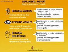¿Eres una persona visual, auditiva o kinestésica? Crea rapport y conócete mejor con la herramienta de hoy de Filocoaching http://filocoaching.com/rapport-una-herramienta-para-mejorar-la-comunicacion-con-canales-de-percepcion-pnl/
