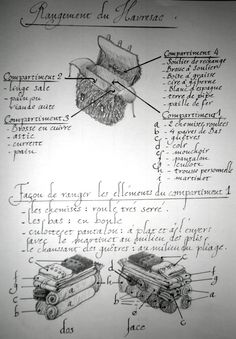 A drawing of a French army back pack and contents