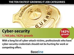 10 Fastest growing IT job categories = Cyber-security: 1,768 jobs, 162% growth