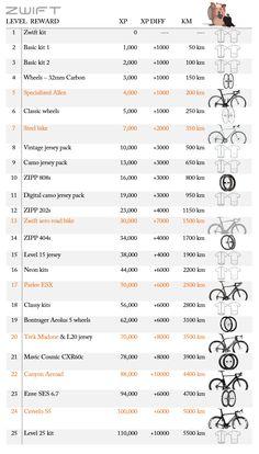 10 Best Zwift images in 2018 | Zwift cycling, Bike trainer, Indoor