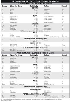 Units Of Measurement Conversion Chart Best Of Si Modern Metric Conversion Factors Image with Images Measurement Conversion Chart, Units Of Measurement, Measurement Activities, Math Conversions, Length Measurement, Converting Metric Units, Dosage Calculations, Chemistry Worksheets, Finance