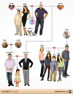 Árbol genealógico de Modern family