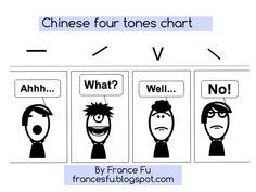"""對外國人學習中文來說, 拼音還算容易上手,可是語音語調(四聲)的掌握卻非常困難。   我用"""" 看牙醫的小故事 """"來說明聲調的變化:             1. 有一天我去看牙醫,我張開嘴: Ahhh... (The first tone )   2. 牙醫說:你有三顆..."""
