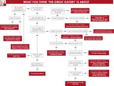 The Great Gatsby Characterization Chart | What You Think 'The Great Gatsby' Is About (CHART)