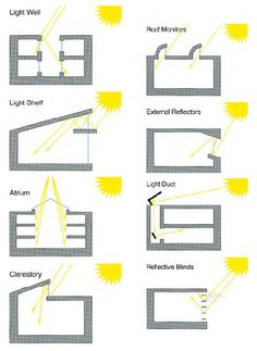 light architecture In class today we learned about creating and manipulating shade through solar studies and various types and techniques of shading. We talked about the differences in radiation exposure over the se Green Architecture, Sustainable Architecture, Sustainable Design, Architecture Details, Natural Architecture, Sections Architecture, Architecture Durable, Factory Architecture, Architecture Today