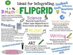 With Flipgrid educators across all content areas and grade levels are easily able to integrate this tool into their curriculum. Check out this sketchnote to learn how! Teaching Technology, Educational Technology, Technology Lessons, Educational Websites, Medical Technology, Energy Technology, Technology Gadgets, Flipped Classroom, School Classroom