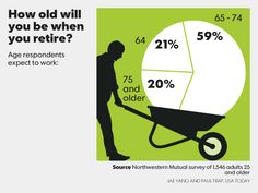 How old will you likely be when you retire Helpful Hints, Handy Tips, Writing Jobs, Personal Finance, Retirement, Old Things, Ideas, Useful Tips, Useful Tips