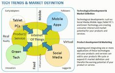 Emergent Tech: Mobile,Tablets, Social & Green new products & solution opportunities skills Green Technology, Digital Technology, Internet Of Things, Technology Consulting, Future Trends, Social Business, Digital Trends, Software Development, Internet Marketing