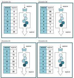 Maszynki liczbowe i nie tylko | Badanie umiejętności podstawowych uczniów trzecich klas szkół podstawowych