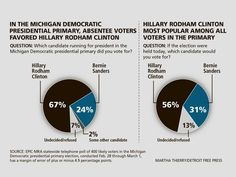 Hillary Clinton holds lead on Bernie Sanders in Michigan Democratic primary, poll shows Michigan Facts, Hillary Rodham Clinton, Democratic Primary, Politics, This Or That Questions