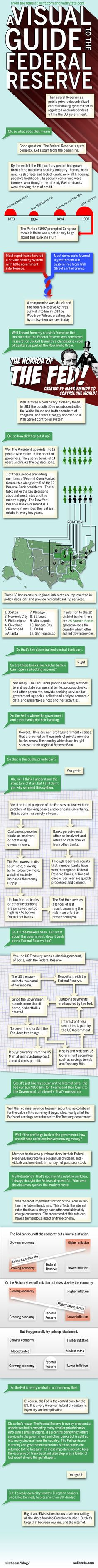 The Federal Reserve. That's where our federal government. The Federal Reserve is extraordinarily complex once you s Teaching Economics, Teaching Government, Economics Lessons, Blockchain, Federal Reserve System, Finance, Leadership, History Class, Financial Literacy