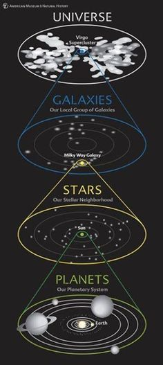 This diagram shows our address in the Cosmos at a glance. We see our planetary system around the Sun, our stellar neighborhood in our galaxy, our galaxy in the local group of galaxies, and our group in the entire universe. Sistema Solar, Cosmos, Earth Science, Science And Nature, Constellations, Planetary System, Space Facts, Space And Astronomy, Earth From Space