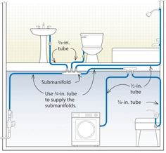 Submanifold systems can be designed to save hot water.