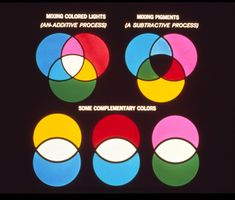 mixing lights (additive color theory) & mixing pigments (subtractive color theory)