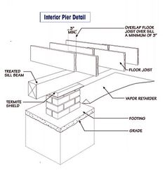 Assembly on pinterest foundation foundation repair and for Cost to build pier and beam foundation