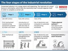 Are you ready for Factory of the Future ? Nice summary by @BoschGlobal #FoF #robotics