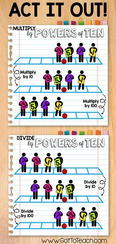 and Divide by Powers of Ten! Multiply and Divide by Powers of Ten. Remember, the decimal point doesn't move, the numbers do!Multiply and Divide by Powers of Ten. Remember, the decimal point doesn't move, the numbers do! Math Strategies, Math Resources, Math Activities, Math Games, Multiplication Activities, Math Place Value, Place Value With Decimals, Fourth Grade Math, Early Childhood Education