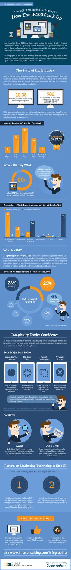 How The IR100 Stack Up | Online Marketing Strategy Consultants