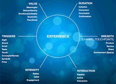 The six dimensions of experience / Nathan Shedroff