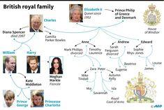 """Résultat de recherche d'images pour """"family tree of buckingham palace meghan markle"""""""