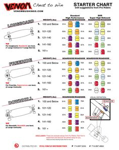 Venom Bushings Chart - recommended duros by weight