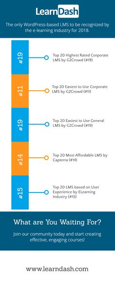 WordPress Getting LMS Recognition Infographic - e-Learning Infographics Elearning Industry, Instructional Design, Body Language, Infographics, Wordpress, Training, Education, Business, Racing