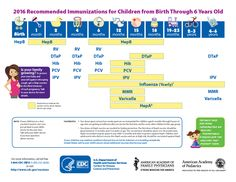 Getting vaccines on schedule is the best way to protect your baby from 14…