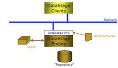 Datastage online training Distinction between similar work and host jobs Distinction between parallelism and parallelism Partition methods Accumulating Methods Datastage online training Smart mind online traings provides complete training like Distinction between SMPORMPP structure,Information phase components http://smartmindonlinetraining.com/datastage-online-training/