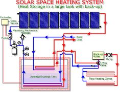 Solar Space heating