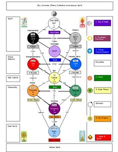 four worlds kabbalah - Google Search